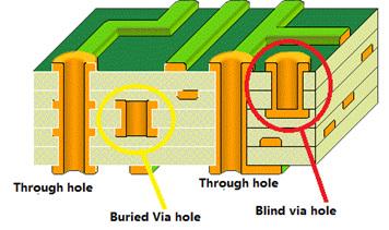 Capa de PCB y cambios de impedancia