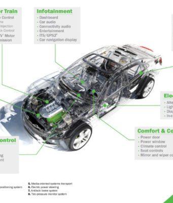 Semiconductores que permiten un cambio a gran escala en el diseño de los automóviles