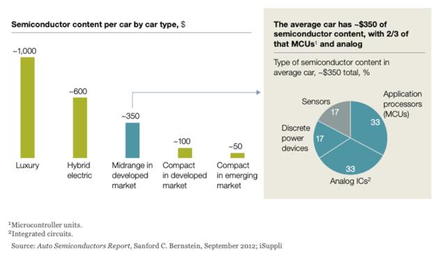 Contenido de semiconductores por tipo de coche [Fuente: iSuppli]