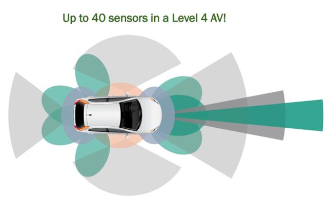 Los futuros vehículos contendrán decenas de sensores basados en visión