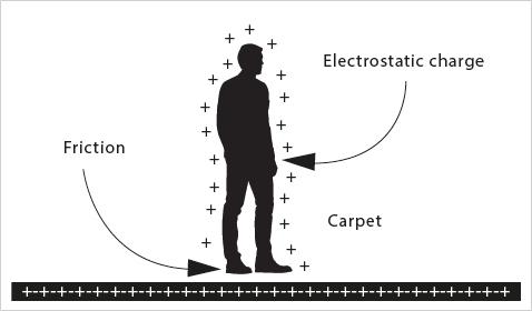 Descarga electrostática ESD: asesoramiento de los expertos