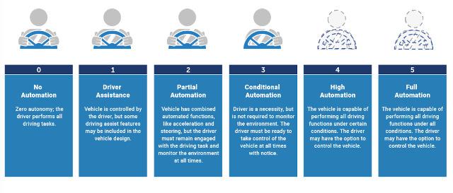Figura 1: Los niveles de automatización de los vehículos, según la Sociedad de Ingenieros de Automoción. (Fuente: SAE)