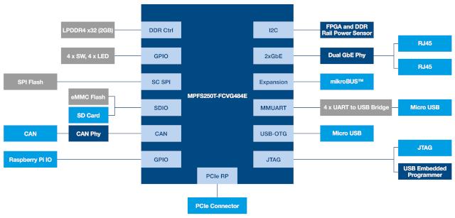 Diagrama de bloques funcional del kit de evaluación Microchip RISC-V PolarFire SoC