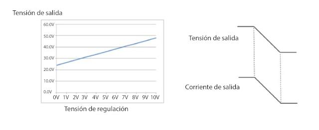 Figura 2. Tensión de regulación lineal VS corriente de salida