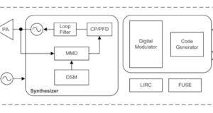 Transmisores unidireccionales programables