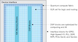 Nuevas FPGAs Titanium con elevado procesamiento