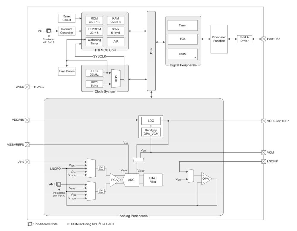 BH66F2742 MCU de 24 bit con sensor de temperatura