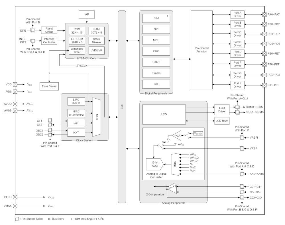 HT67F2372 microcontrolador avanzado con LCD